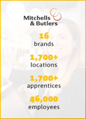 Mitchells & Butlers 16 brands 1,700+ locations 1,700+ apprentices 46,000 employees